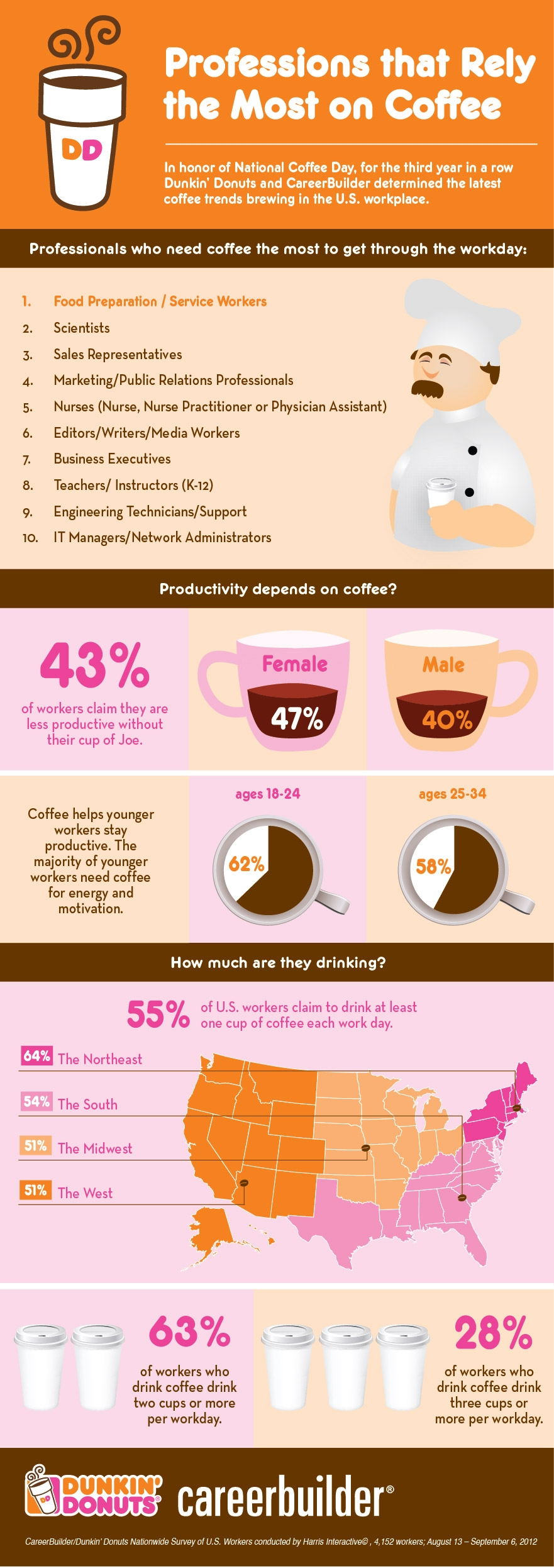 industry trends of dunkin donuts Track key industry trends, opportunities and threats inform your marketing   dunkin' donuts second among its coffee shop and bakery rivals baskin-robbins .