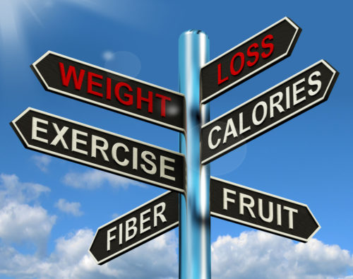 Weight Loss Signpost Shows Fiber Exercise Fruit And Calories